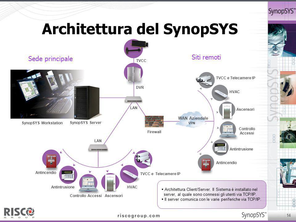14 Siti remoti TVCC e Telecamere IP HVAC Ascensori Controllo Accessi Antintrusione Antincendio WAN Aziendale VPN TVCC Sede principale DVR LAN SynopSYS