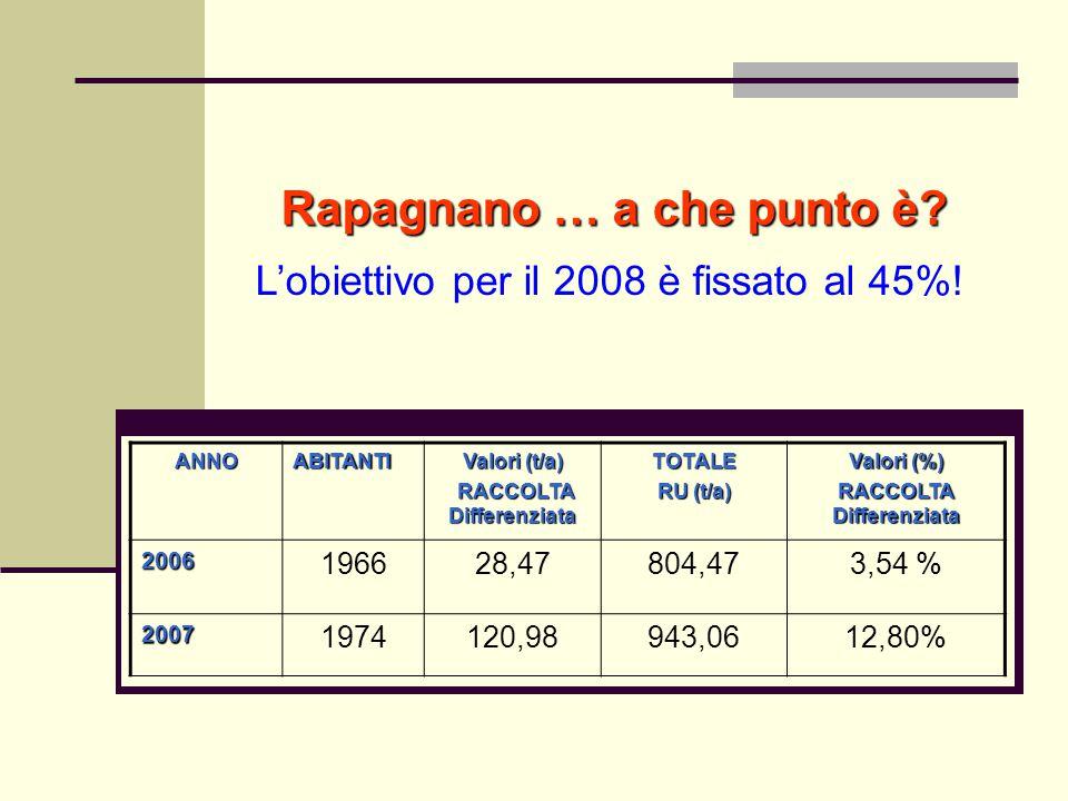 ANNOABITANTI Valori (t/a) RACCOLTA Differenziata RACCOLTA DifferenziataTOTALE RU (t/a) Valori (%) RACCOLTA Differenziata 2006 196628,47804,473,54 % 20