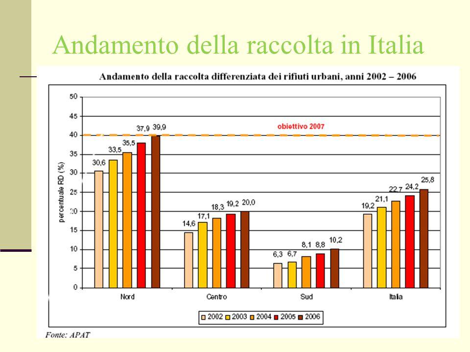 Andamento della raccolta in Italia