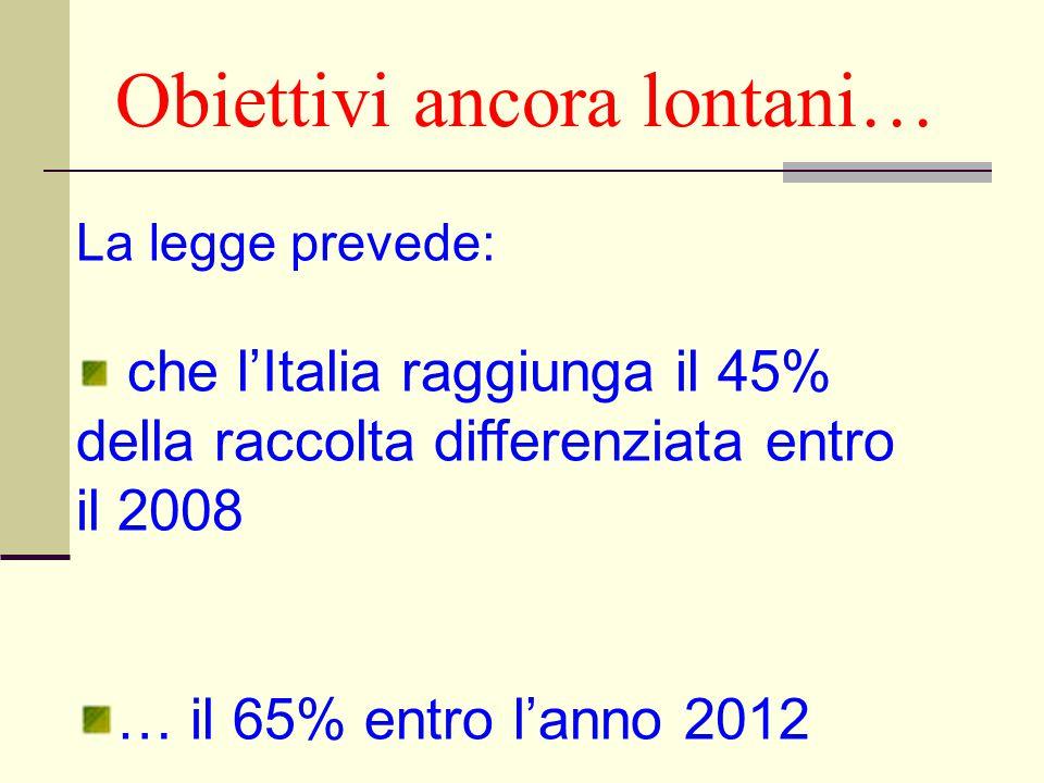 Obiettivi ancora lontani… La legge prevede: che l'Italia raggiunga il 45% della raccolta differenziata entro il 2008 … il 65% entro l'anno 2012