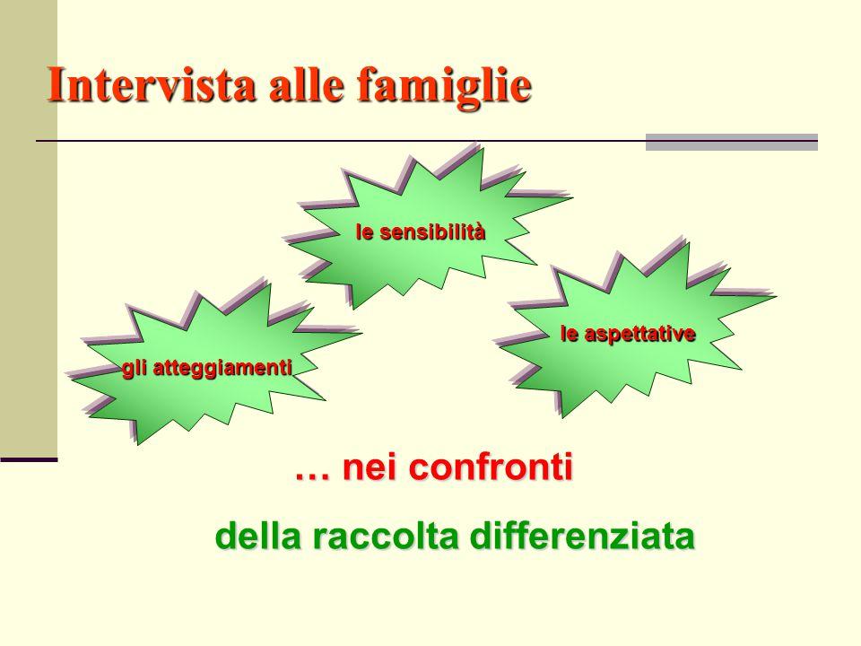 Intervista alle famiglie … nei confronti della raccolta differenziata della raccolta differenziata le sensibilità le aspettative gli atteggiamenti