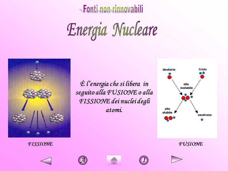 È l'energia che si libera in seguito alla FUSIONE o alla FISSIONE dei nuclei degli atomi. FISSIONE FUSIONE AI