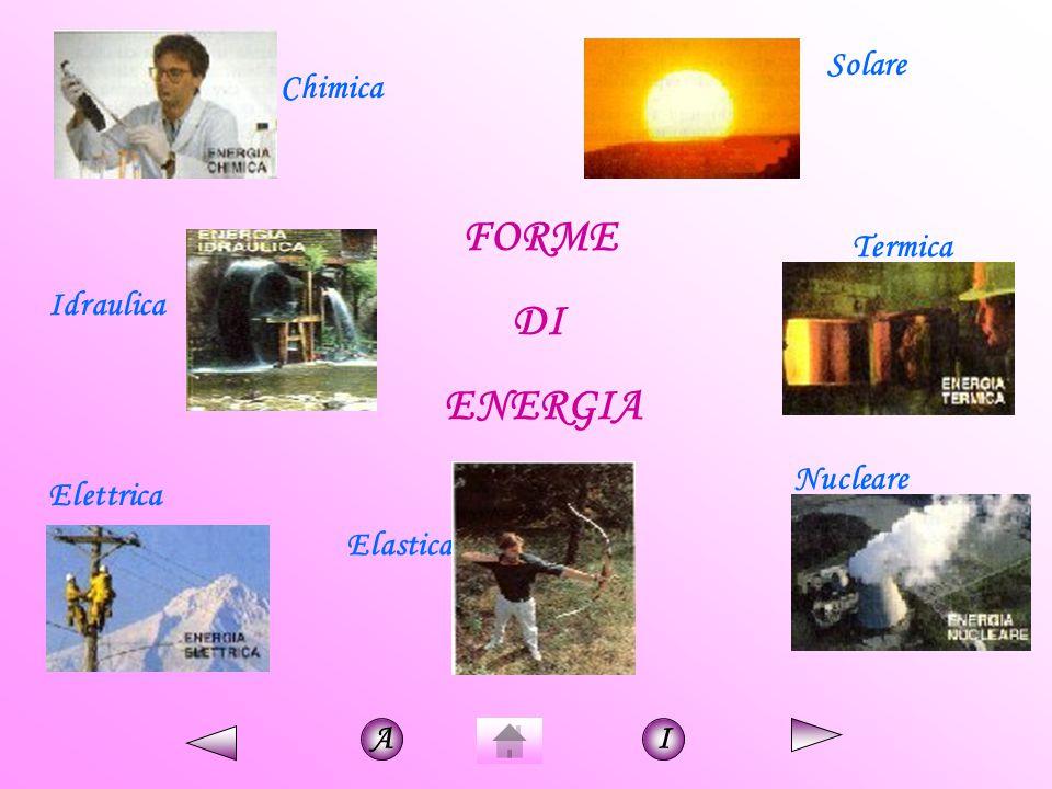 FORME DI ENERGIA Elastica Solare Idraulica Termica Elettrica Nucleare Chimica AI
