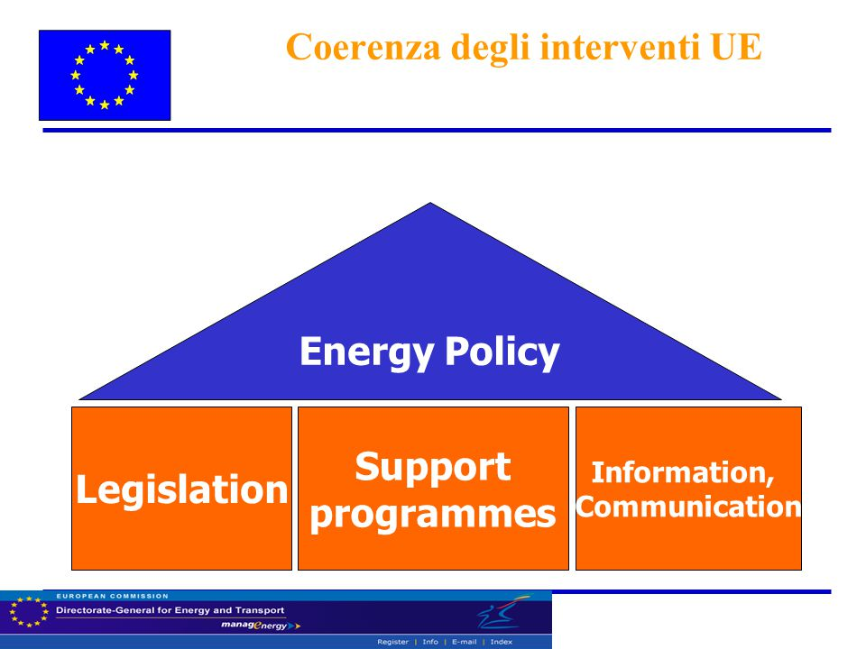 Coerenza degli interventi UE Legislation Support programmes Energy Policy Information, Communication