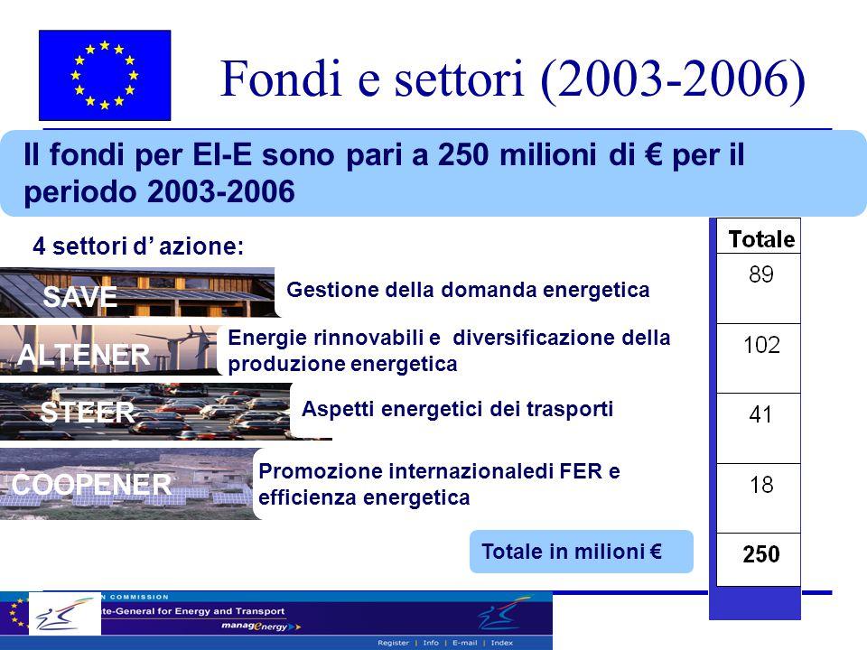 Il fondi per EI-E sono pari a 250 milioni di € per il periodo 2003-2006 Gestione della domanda energetica Energie rinnovabili e diversificazione della produzione energetica Aspetti energetici dei trasporti Promozione internazionaledi FER e efficienza energetica Totale in milioni € 4 settori d' azione: SAVE ALTENER STEER COOPENER Fondi e settori (2003-2006)
