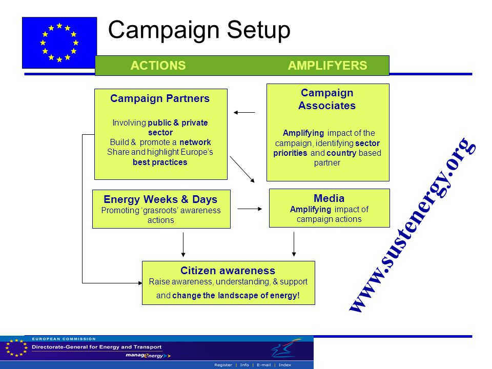 Campaign Partners Involving public & private sector Build & promote a network Share and highlight Europe's best practices Campaign Associates Amplifyi