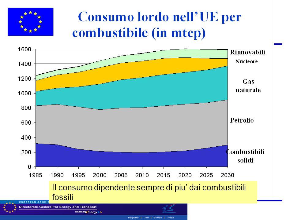 Il consumo dipendente sempre di piu' dai combustibili fossili