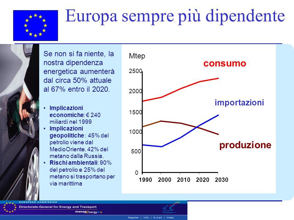 Se non si fa niente, la nostra dipendenza energetica aumenterà dal circa 50% attuale al 67% entro il 2020.