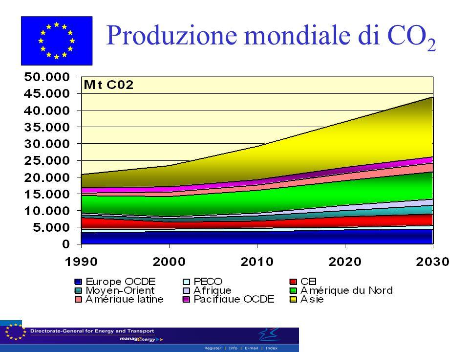 Produzione mondiale di CO 2