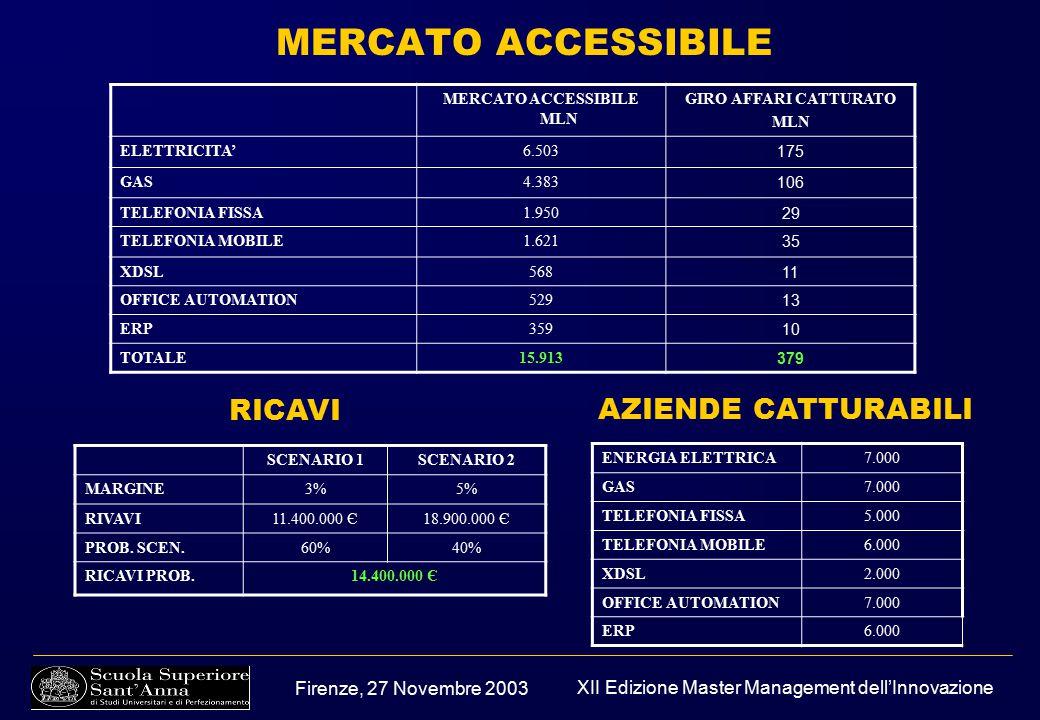 Firenze, 27 Novembre 2003 XII Edizione Master Management dell'Innovazione MERCATO ACCESSIBILE MERCATO ACCESSIBILE MLN GIRO AFFARI CATTURATO MLN ELETTRICITA'6.503 175 GAS4.383 106 TELEFONIA FISSA1.950 29 TELEFONIA MOBILE1.621 35 XDSL568 11 OFFICE AUTOMATION529 13 ERP359 10 TOTALE15.913 379 SCENARIO 1SCENARIO 2 MARGINE3%5% RIVAVI11.400.000 Є18.900.000 Є PROB.
