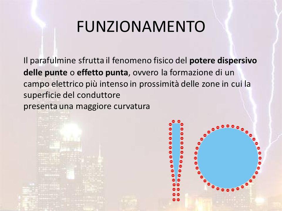 FUNZIONAMENTO Il parafulmine sfrutta il fenomeno fisico del potere dispersivo delle punte o effetto punta, ovvero la formazione di un campo elettrico