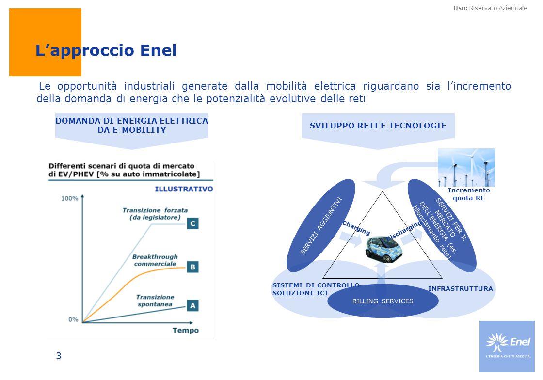 Uso: Riservato Aziendale 3 Le opportunità industriali generate dalla mobilità elettrica riguardano sia l'incremento della domanda di energia che le po