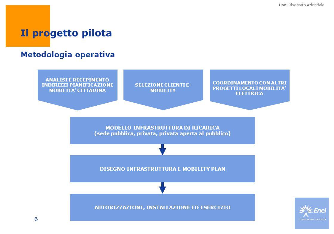 Uso: Riservato Aziendale 6 Il progetto pilota Metodologia operativa MODELLO INFRASTRUTTURA DI RICARICA (sede pubblica, privata, privata aperta al pubb