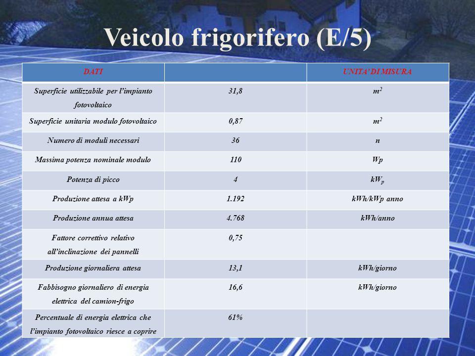 Veicolo frigorifero (E/5) DATIUNITA' DI MISURA Superficie utilizzabile per l'impianto fotovoltaico 31,8m2m2 Superficie unitaria modulo fotovoltaico0,8