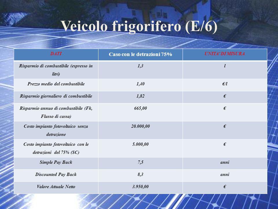 Veicolo frigorifero (E/6) DATI Caso con le detrazioni 75% UNITA' DI MISURA Risparmio di combustibile (espresso in litri) 1,3l Prezzo medio del combust
