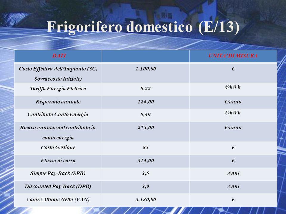 Frigorifero domestico (E/13) DATIUNITA' DI MISURA Costo Effettivo dell'Impianto (SC, Sovraccosto Iniziale) 1.100,00€ Tariffa Energia Elettrica0,22 €/k