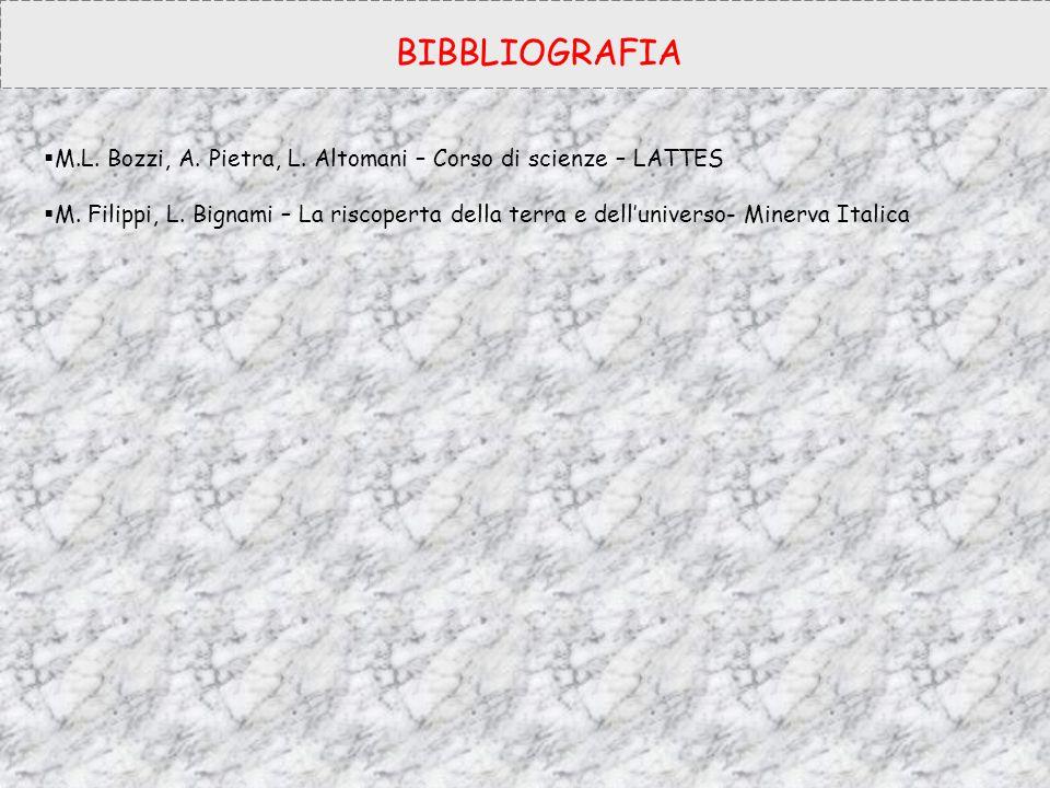 BIBBLIOGRAFIA  M.L. Bozzi, A. Pietra, L. Altomani – Corso di scienze – LATTES  M. Filippi, L. Bignami – La riscoperta della terra e dell'universo- M