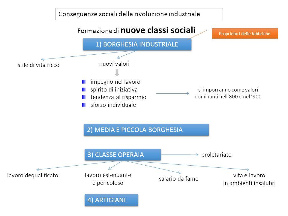 Conseguenze sociali della rivoluzione industriale 1) BORGHESIA INDUSTRIALE Proprietari delle fabbriche stile di vita ricco nuovi valori impegno nel la