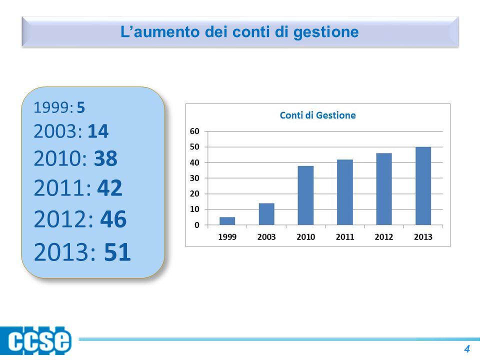 L'aumento dei conti di gestione 4 1999: 5 2003: 14 2010: 38 2011: 42 2012: 46 2013: 51 1999: 5 2003: 14 2010: 38 2011: 42 2012: 46 2013: 51