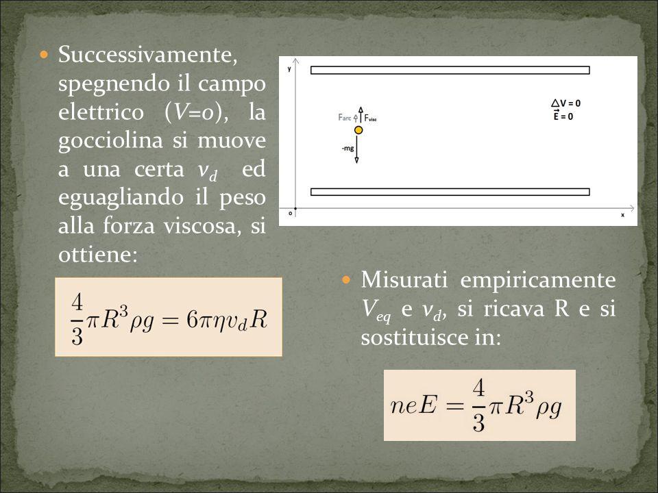 Misurati empiricamente V eq e v d, si ricava R e si sostituisce in: Successivamente, spegnendo il campo elettrico (V=0), la gocciolina si muove a una certa v d ed eguagliando il peso alla forza viscosa, si ottiene:
