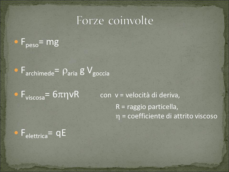 F peso = mg F archimede =  aria g V goccia F viscosa = 6  vR con v = velocità di deriva, R = raggio particella,  = coefficiente di attrito viscoso F elettrica = qE