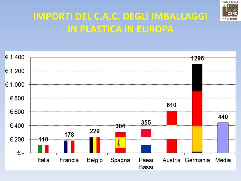 IMPORTI DEL C.A.C. DEGLI IMBALLAGGI IN PLASTICA IN EUROPA