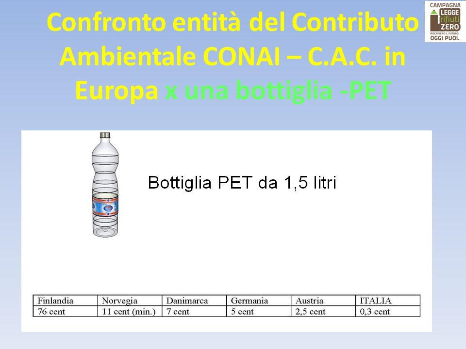Confronto entità del Contributo Ambientale CONAI – C.A.C. in Europa x una bottiglia -PET