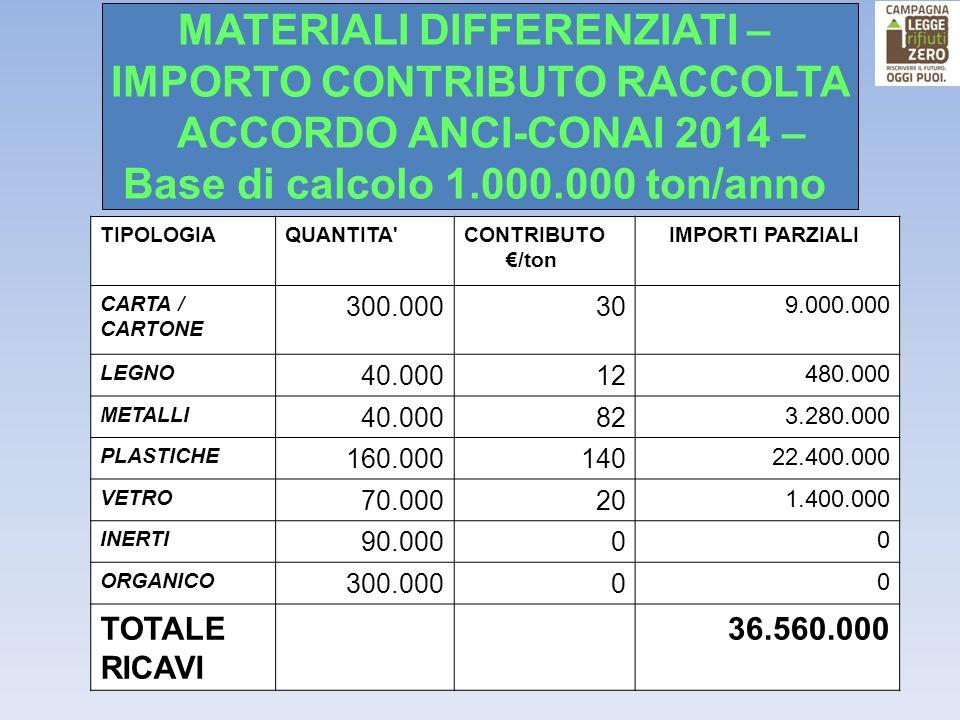 TIPOLOGIAQUANTITA'CONTRIBUTO €/ton IMPORTI PARZIALI CARTA / CARTONE 300.00030 9.000.000 LEGNO 40.00012 480.000 METALLI 40.00082 3.280.000 PLASTICHE 16