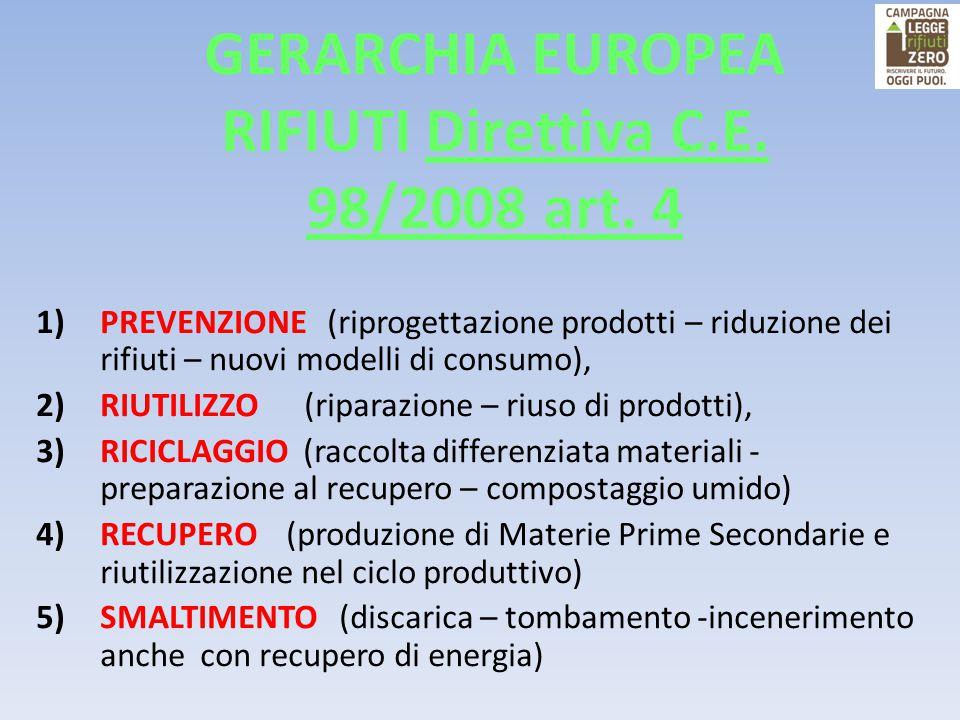 GERARCHIA EUROPEA RIFIUTI Direttiva C.E. 98/2008 art. 4 1)PREVENZIONE (riprogettazione prodotti – riduzione dei rifiuti – nuovi modelli di consumo), 2