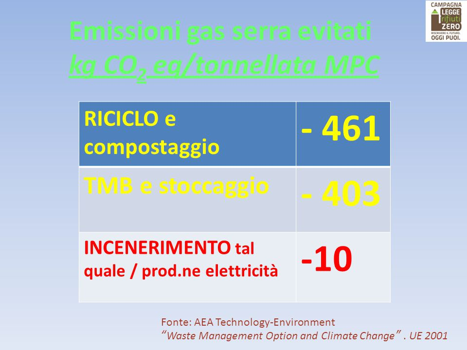 "Emissioni gas serra evitati kg CO 2 eq/tonnellata MPC Fonte: AEA Technology-Environment "" Waste Management Option and Climate Change "". UE 2001 RICICL"