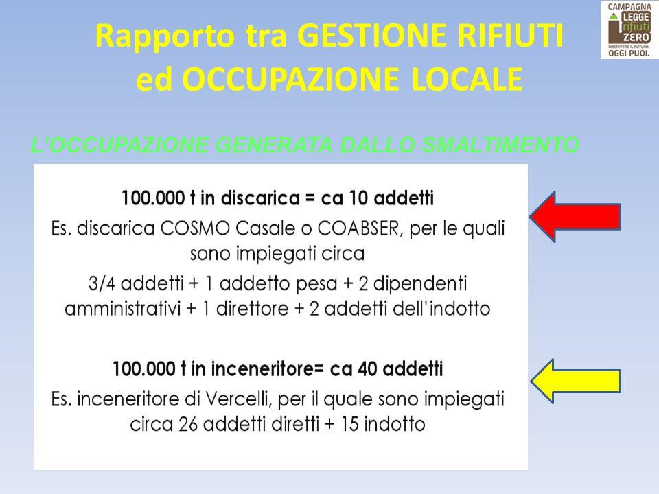 Rapporto tra GESTIONE RIFIUTI ed OCCUPAZIONE LOCALE L'OCCUPAZIONE GENERATA DALLO SMALTIMENTO