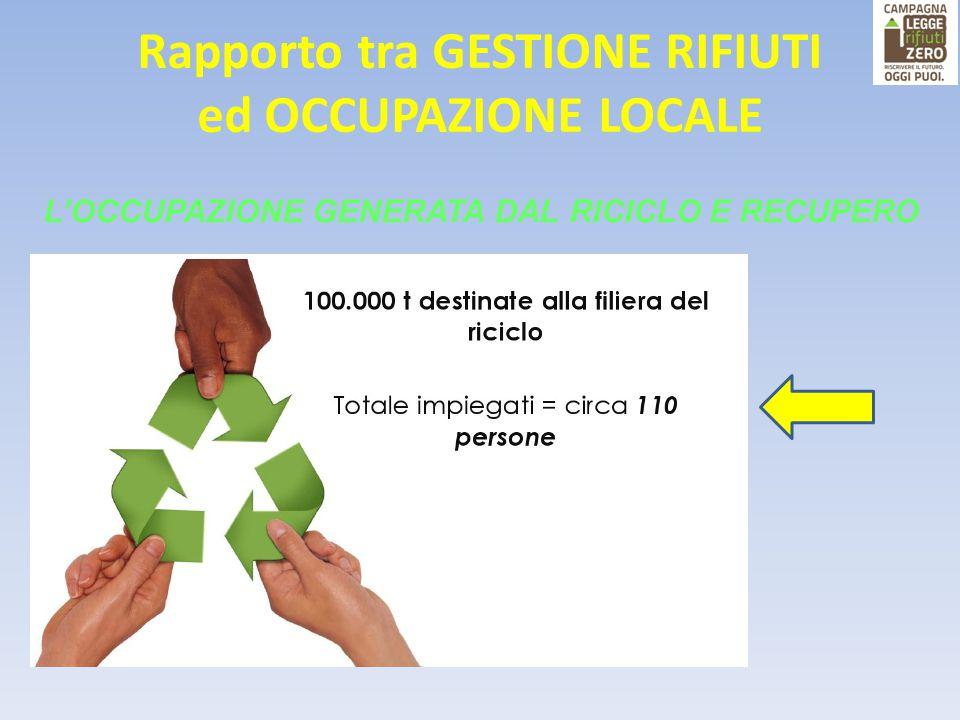Rapporto tra GESTIONE RIFIUTI ed OCCUPAZIONE LOCALE L'OCCUPAZIONE GENERATA DAL RICICLO E RECUPERO