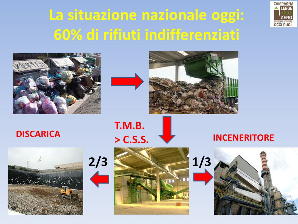 La situazione nazionale oggi: 60% di rifiuti indifferenziati T.M.B. > C.S.S. DISCARICA INCENERITORE 1/32/3