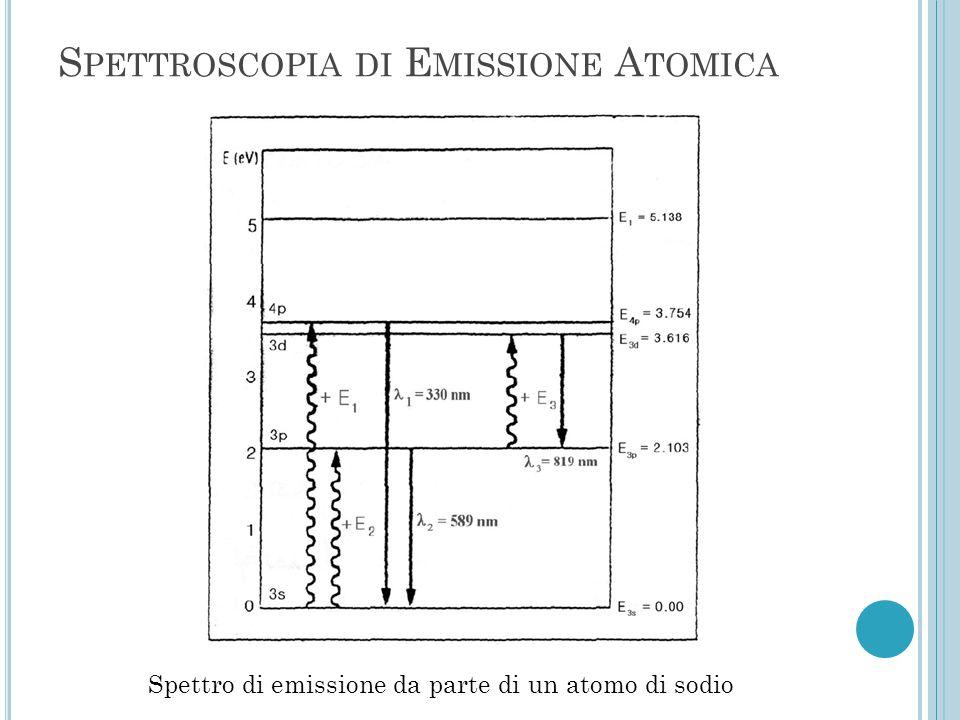 Spettro di emissione da parte di un atomo di sodio S PETTROSCOPIA DI E MISSIONE A TOMICA