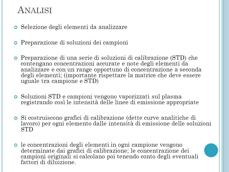 A NALISI Selezione degli elementi da analizzare Preparazione di soluzioni dei campioni Preparazione di una serie di soluzioni di calibrazione (STD) ch