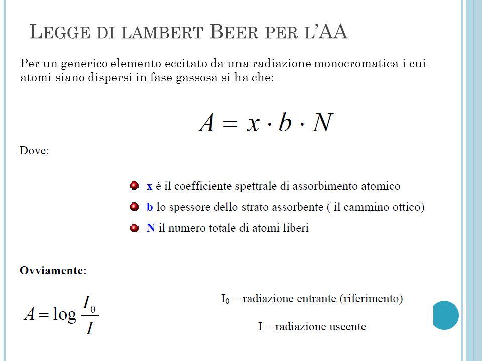 L EGGE DI LAMBERT B EER PER L 'AA Per un generico elemento eccitato da una radiazione monocromatica i cui atomi siano dispersi in fase gassosa si ha c