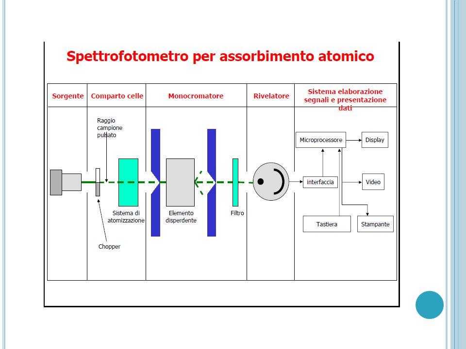 S PETTROSCOPIA DI E MISSIONE A F IAMMA (FES) Negli spettrometro ad emissione di fiamma, l'emissione viene provocata da una fiamma che oltre ad atomizzare il campione si incarica anche di eccitare una certa frazione molto piccola di atomi.