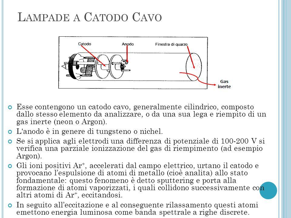 L AMPADE A C ATODO C AVO Esse contengono un catodo cavo, generalmente cilindrico, composto dallo stesso elemento da analizzare, o da una sua lega e ri