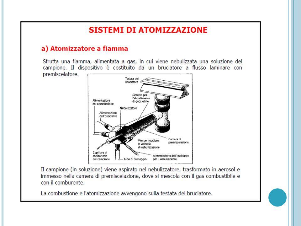 F LUORIMETRI E SPETTROFLUORIMETRI Il rivelatore è fuori asse rispetto alla radiazione incidente