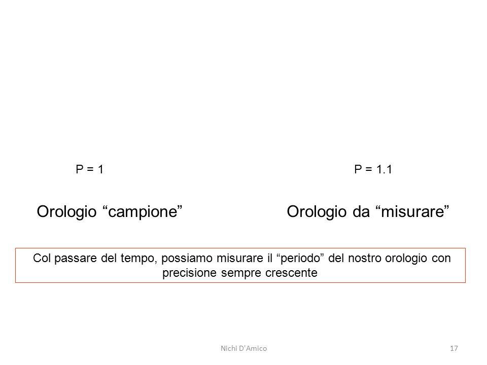 """P = 1 P = 1.1 Orologio """"campione"""" Orologio da """"misurare"""" Col passare del tempo, possiamo misurare il """"periodo"""" del nostro orologio con precisione semp"""