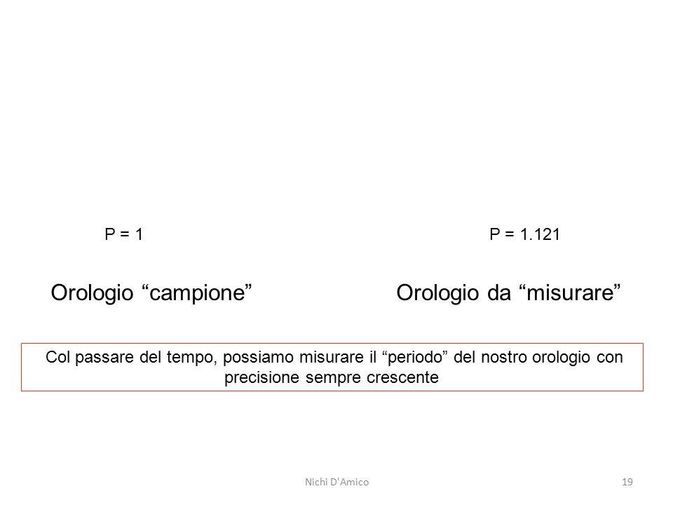 """P = 1 P = 1.121 Orologio """"campione"""" Orologio da """"misurare"""" Col passare del tempo, possiamo misurare il """"periodo"""" del nostro orologio con precisione se"""