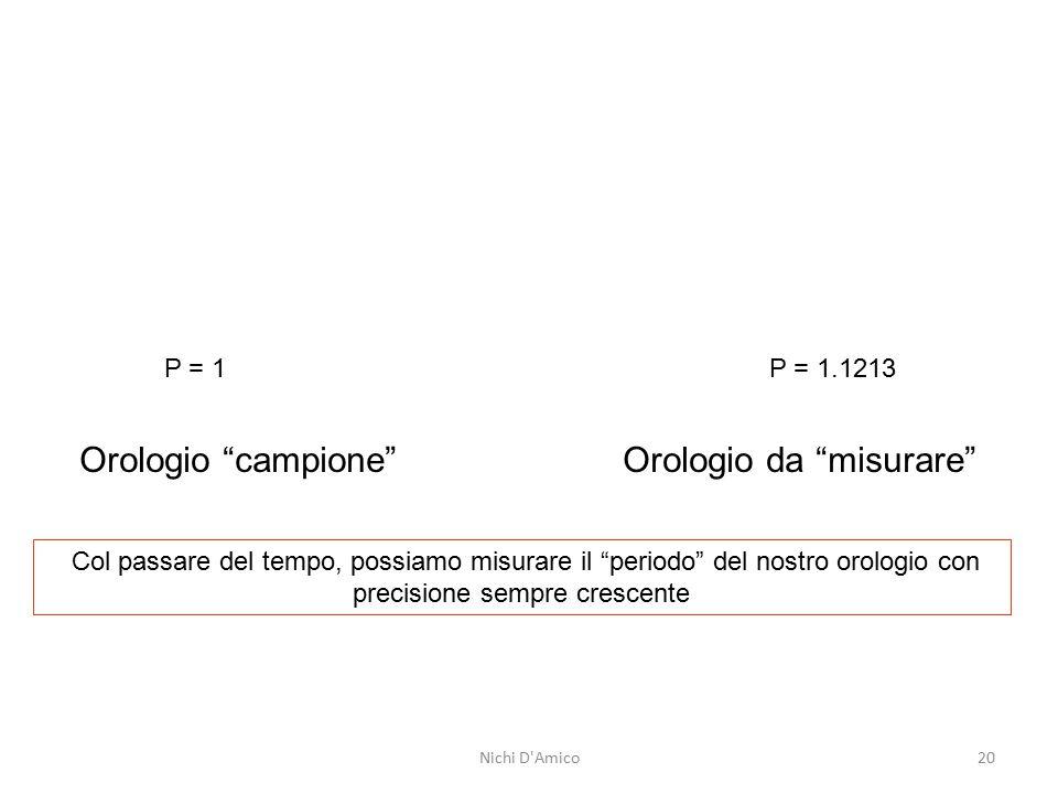"""P = 1 P = 1.1213 Orologio """"campione"""" Orologio da """"misurare"""" Col passare del tempo, possiamo misurare il """"periodo"""" del nostro orologio con precisione s"""