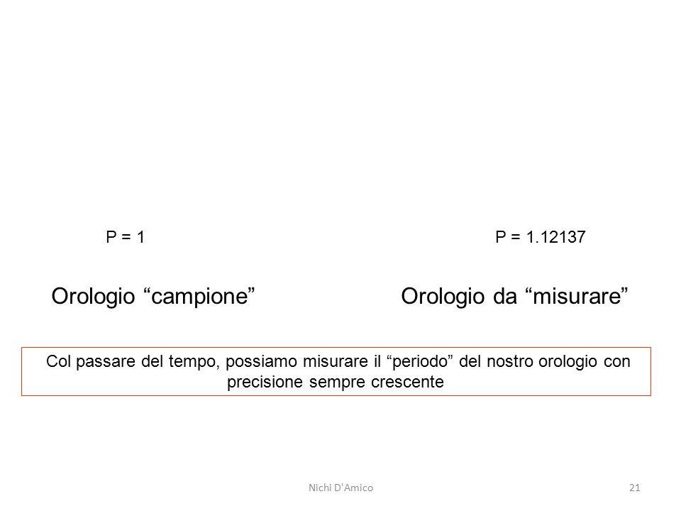 P = 1 P = 1.12137 Orologio campione Orologio da misurare Col passare del tempo, possiamo misurare il periodo del nostro orologio con precisione sempre crescente Nichi D Amico21