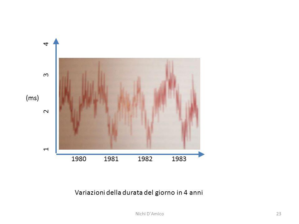 23 1980 1981 1982 1983 1 2 3 4 (ms) Variazioni della durata del giorno in 4 anni Nichi D'Amico