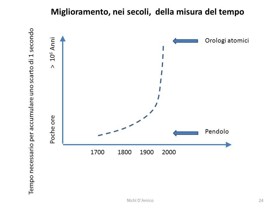 24 1700 1800 1900 2000 Miglioramento, nei secoli, della misura del tempo Tempo necessario per accumulare uno scarto di 1 secondo Poche ore > 10 6 Anni