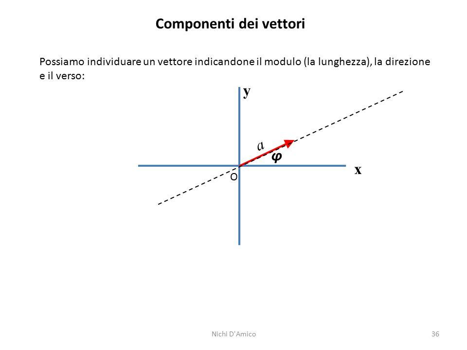 36 Componenti dei vettori Possiamo individuare un vettore indicandone il modulo (la lunghezza), la direzione e il verso: y x O φ a Nichi D'Amico