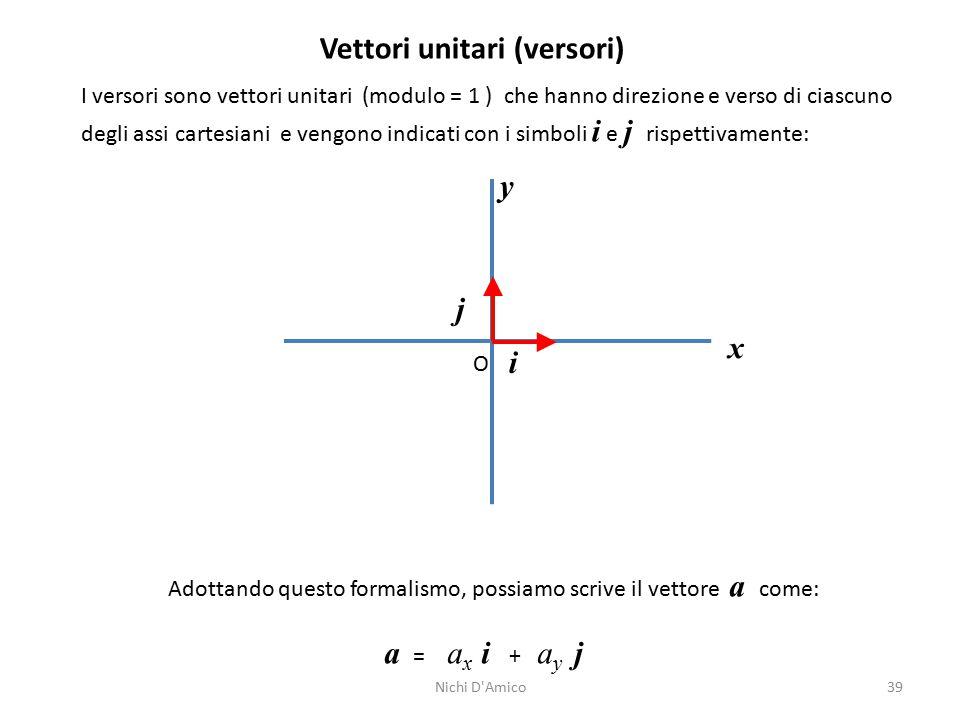39 Vettori unitari (versori) I versori sono vettori unitari (modulo = 1 ) che hanno direzione e verso di ciascuno degli assi cartesiani e vengono indicati con i simboli i e j rispettivamente: y x O i j Adottando questo formalismo, possiamo scrive il vettore a come: a = a x i + a y j Nichi D Amico