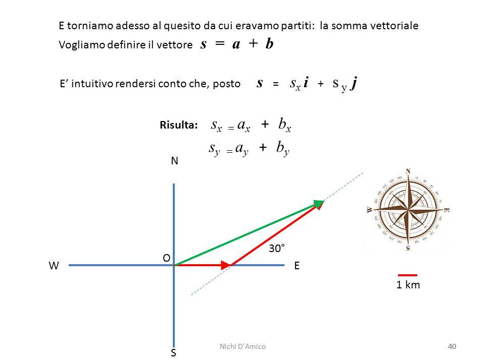40 N S W E O 1 km 30° E torniamo adesso al quesito da cui eravamo partiti: la somma vettoriale Vogliamo definire il vettore s = a + b E' intuitivo rendersi conto che, posto s = s x i + s y j Risulta: s x = a x + b x s y = a y + b y Nichi D Amico
