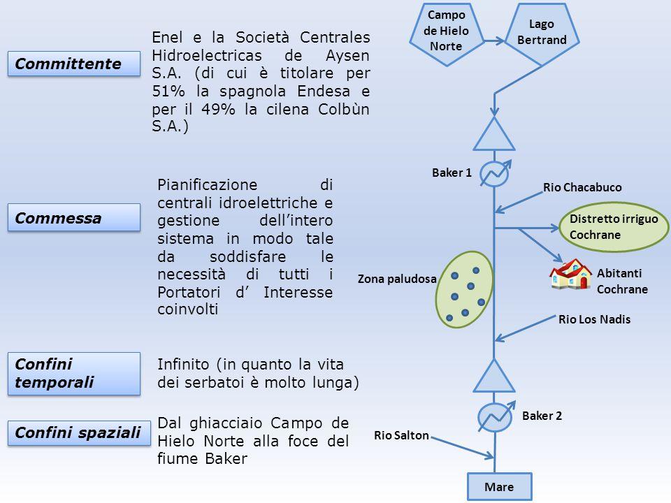 Committente Confini temporali Confini temporali Enel e la Società Centrales Hidroelectricas de Aysen S.A. (di cui è titolare per 51% la spagnola Endes
