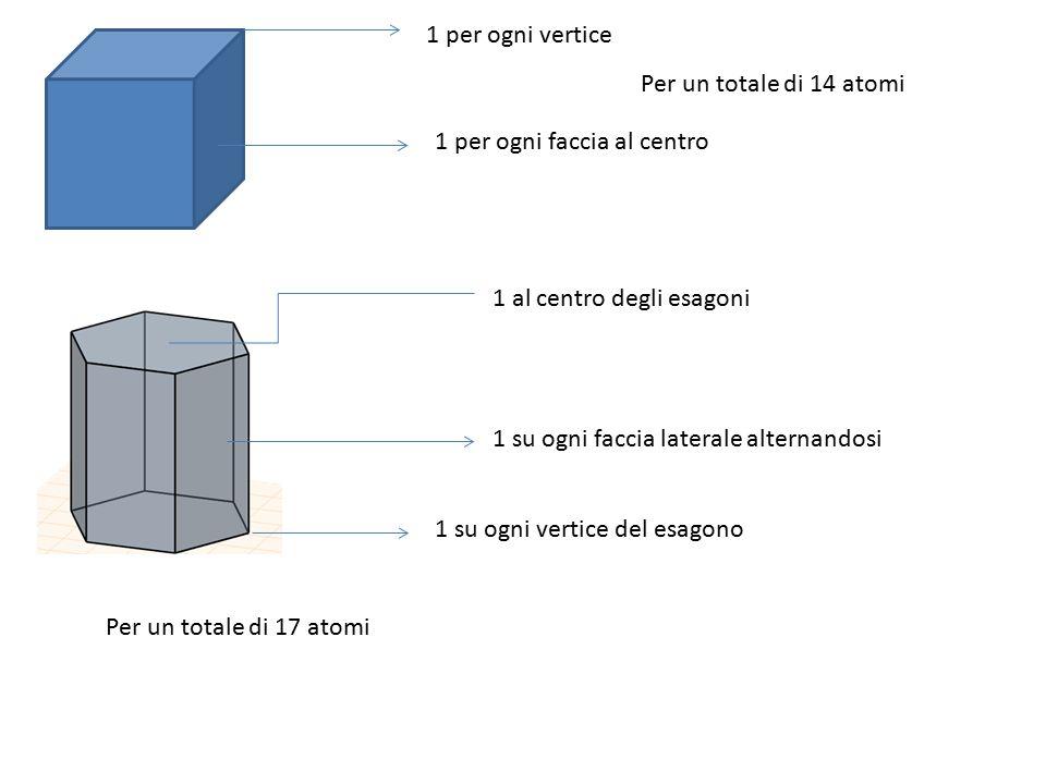 1 per ogni vertice 1 per ogni faccia al centro Per un totale di 14 atomi 1 al centro degli esagoni 1 su ogni vertice del esagono 1 su ogni faccia laterale alternandosi Per un totale di 17 atomi